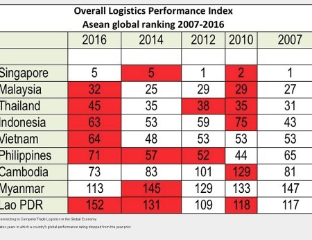 south east asia logistics, Which Countries Are Falling In Logistics Performance and Why?, LogixGRID | Platform and Application for logistics management, LogixGRID | Platform and Application for logistics management