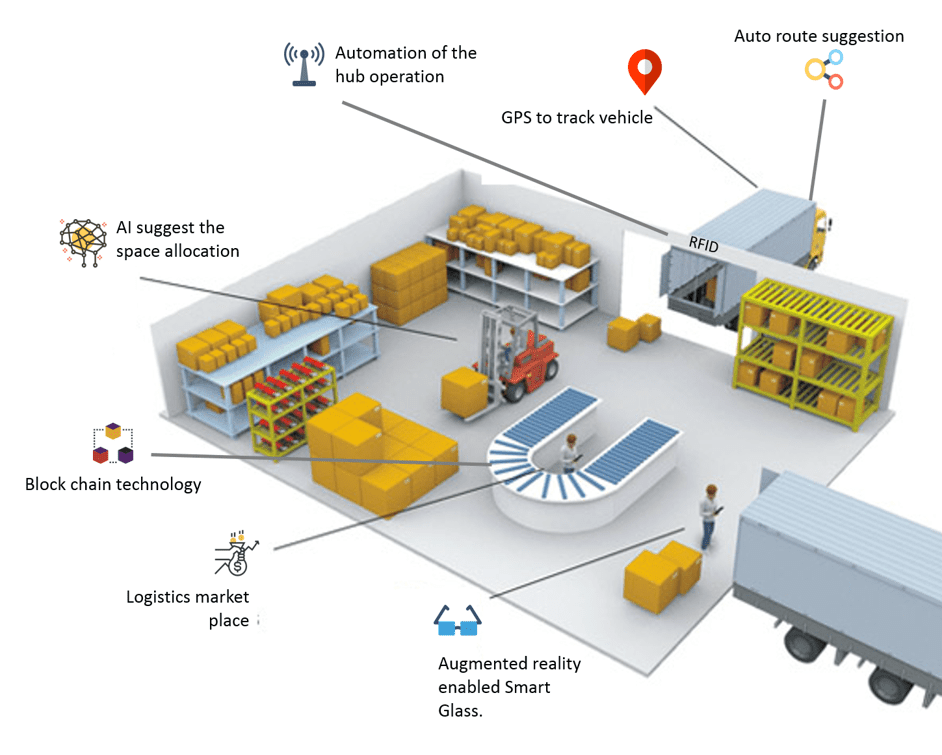 , Smart Logistics – Next generation technology, LogixGRID | Platform and Application for logistics management
